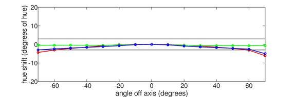 Gigabyte G34WQC Vertical Hue Graph