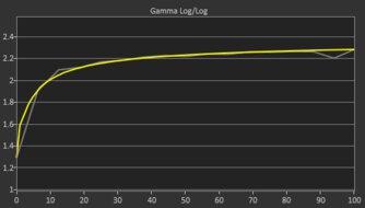 Dell S2721HGF Post Gamma Curve Picture