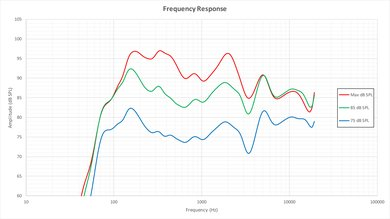 LG E6 Frequency Response Picture