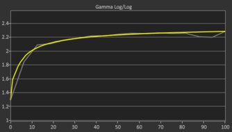 Dell Alienware AW2720HF Post Gamma Curve Picture