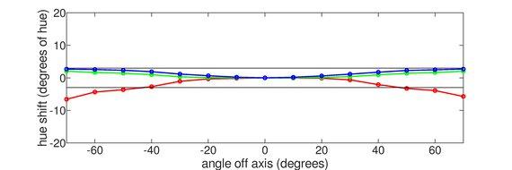 LG 32UD99-W Vertical Hue Graph