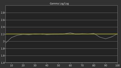 LG UK7700 Pre Gamma Curve Picture