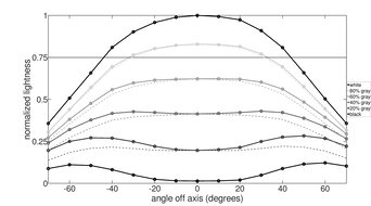 Dell E2220H Horizontal Lightness Graph