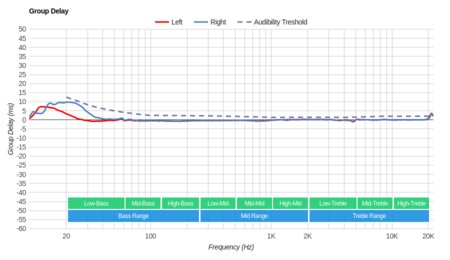 Parrot Zik 2/Zik 2.0 Wireless Group Delay