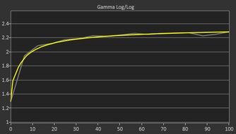 Dell S2722DGM Post Gamma Curve Picture