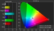 TCL UP130 Color Gamut DCI-P3 Picture