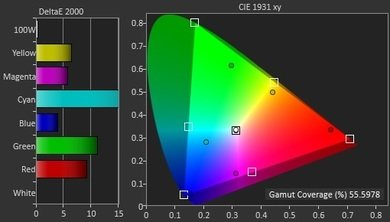 Samsung JU7100 Color Gamut DCI-P3 Picture