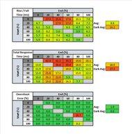 MSI Optix G27C6 Response Time Table