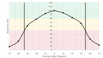 LG 34UC79G-B Horizontal Brightness Picture