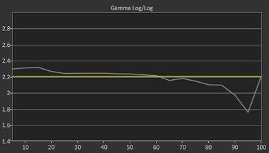 Samsung MU9000 Pre Gamma Curve Picture
