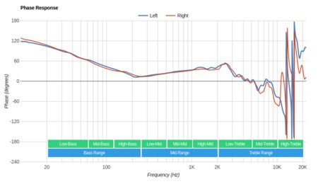 Philips SHP9500 Phase Response