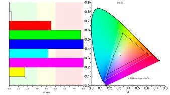 Mobile Pixels TRIO Color Gamut sRGB Picture