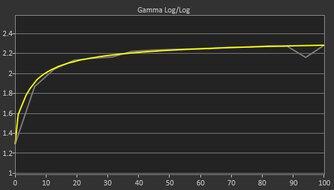 Gigabyte M32U Post Gamma Curve Picture