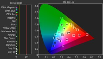 Dell U4919DW Post Color Picture