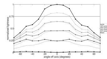 MSI Optix G27C5 Horizontal Lightness Graph