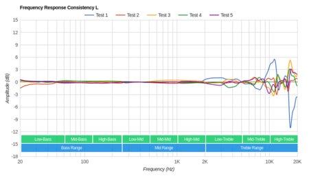 Cowin E7 Wireless Consistency L