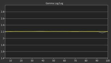 Samsung Q9FN Post Gamma Curve Picture