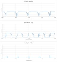 Samsung Q6FN/Q6/Q6F QLED 2018 Backlight chart