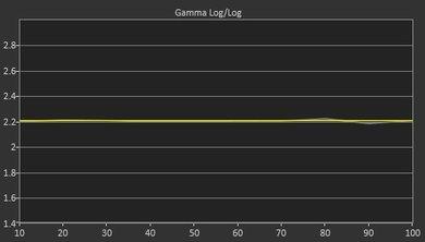 Sony X930E Post Gamma Curve Picture