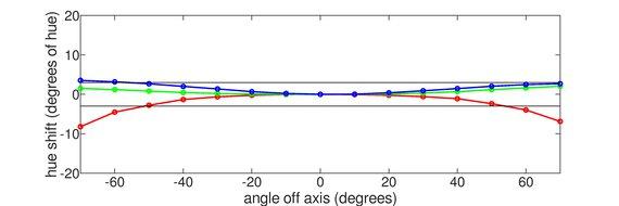 Dell S2721DGF Horizontal Hue Graph