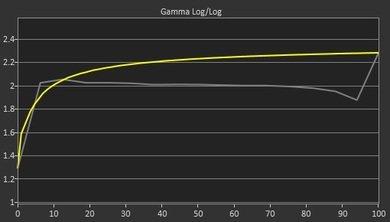 AOC AGON AG271QX Pre Gamma Curve Picture