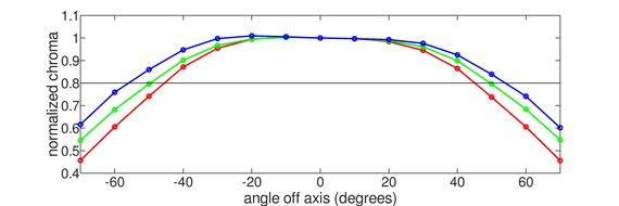 ViewSonic Elite XG270 Horizontal Chroma Graph