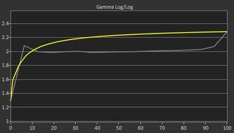 MSI Optix G27C5 Pre Gamma Curve Picture