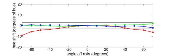 ASUS TUF Gaming VG27AQL1A Vertical Hue Graph