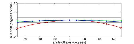 Nixeus EDG 34 Horizontal Hue Graph