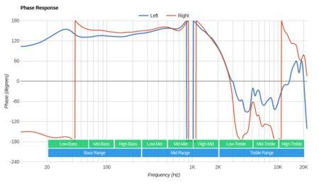 Parrot Zik 3/Zik 3.0 Wireless Phase Response