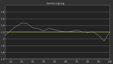 Samsung Q7FN Pre Gamma Curve Picture