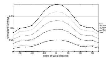ASUS ZenScreen MB14AC Vertical Lightness Graph