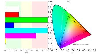 Dell S2721HGF Color Gamut ARGB Picture
