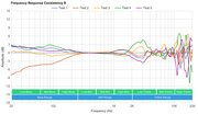 Creative Sound BlasterX H5 Consistency R