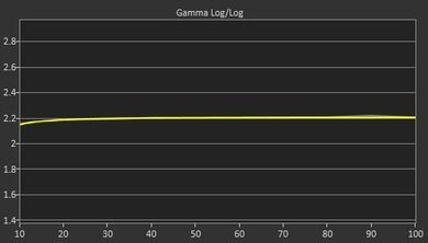 LG UF7600 Post Gamma Curve Picture