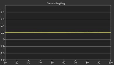 LG UH5500 Post Gamma Curve Picture
