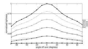 Acer Nitro RG241Y Vertical Lightness Graph