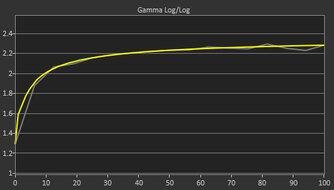 LG 27GP850-B Post Gamma Curve Picture