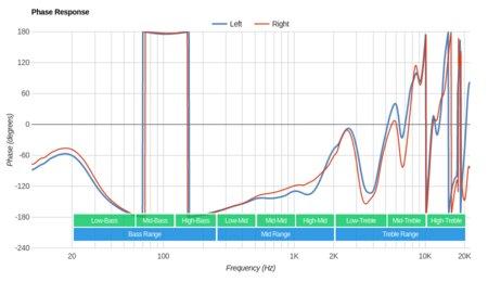 AKG N700NC Wireless Phase Response