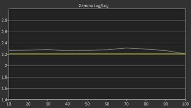 Sony X930C Pre Gamma Curve Picture