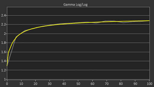 Acer Z35P Post Gamma Curve Picture