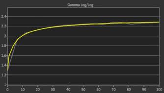 Acer Predator Z35P Post Gamma Curve Picture