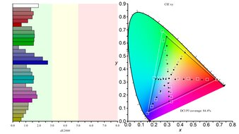 LG 38GL950G-B Color Gamut DCI-P3 Picture