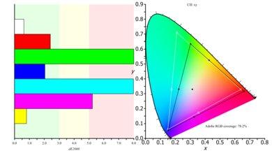 Acer Z35P Color Gamut ARGB Picture