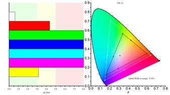 Mobile Pixels TRIO Color Gamut ARGB Picture