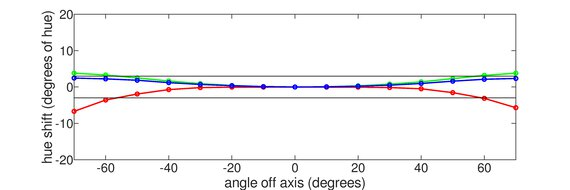 LG 27GL650F-B Horizontal Hue Graph