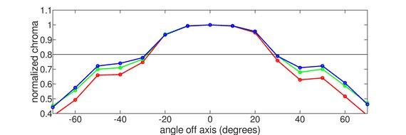 MSI Optix G272 Horizontal Chroma Graph