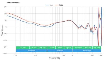 Audio-Technica ATH-MSR7NC Phase Response