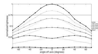 MSI Optix MAG271CQR Horizontal Lightness Graph