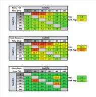 AOC CQ27G2 Response Time Table